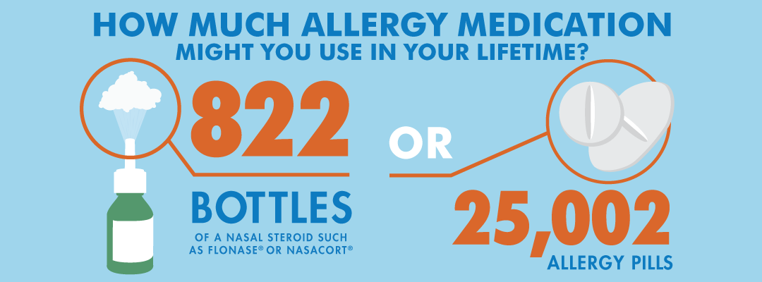 Comparison of 822 bottles of medication or 25,002 allergy pills over a lifetime
